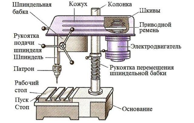 Вертикально сверлильный станок — функции и применение