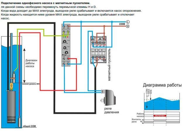 Глубинные насосы для скважин недорого в Украине