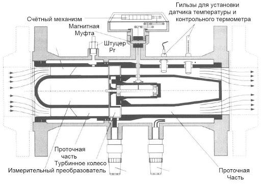 Газовый счетчик. Различия внешнего вида устройств