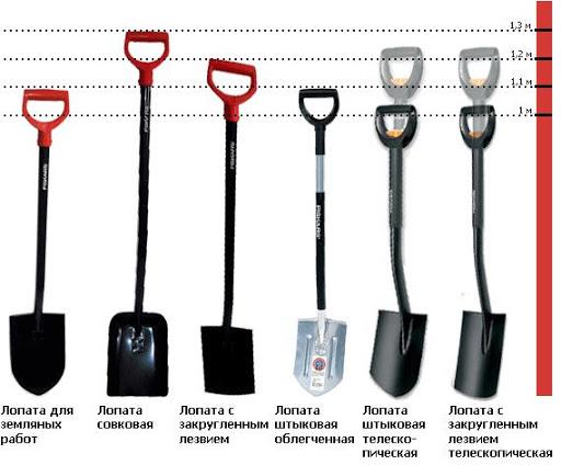Все для сада и огорода. Штыковые лопаты