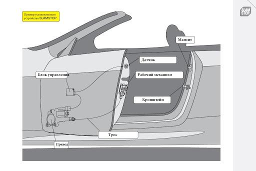 Штатные автомобильные доводчики дверей премиум-класса SmartGear